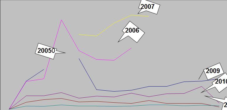 Bunte Kurven und Zahlen